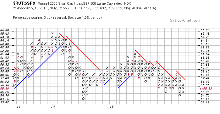 russell 2000 sp 500 ratio point and figure chart underperformance