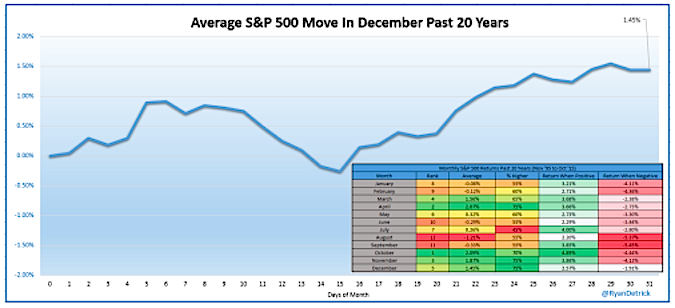seasonality december month stock market history chart