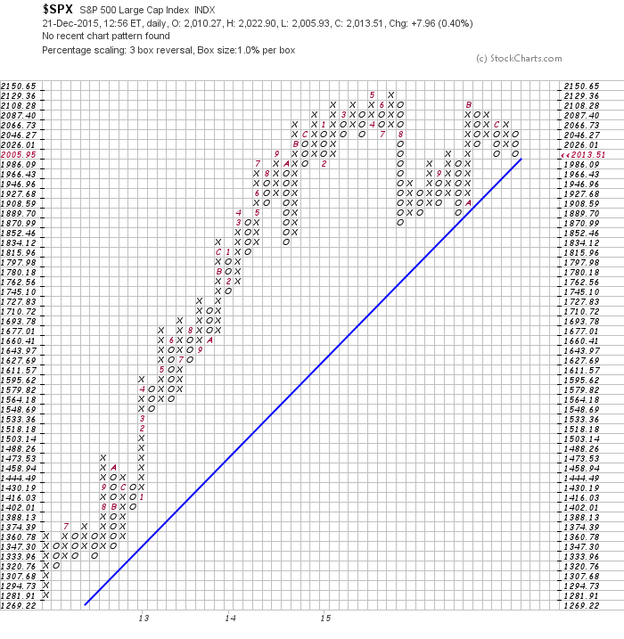 sp 500 long term support point and figure signals chart