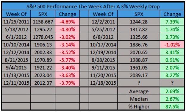 sp 500 performance the week after 3 percent stock market decline