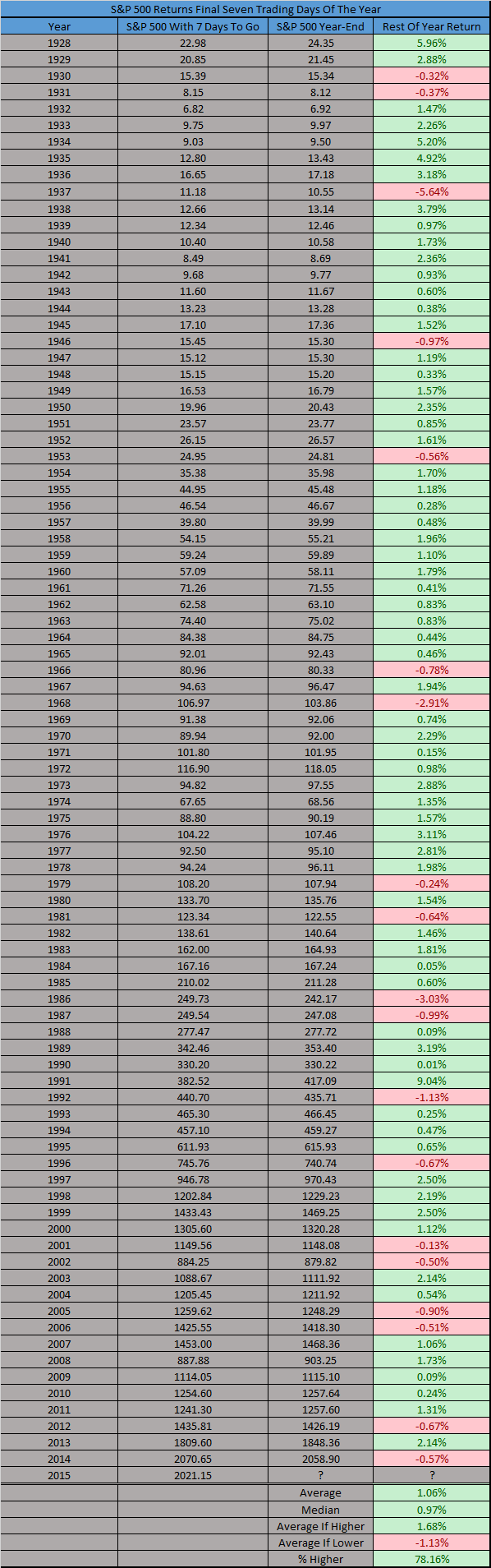 sp 500 returns last 7 days of year over history stock market