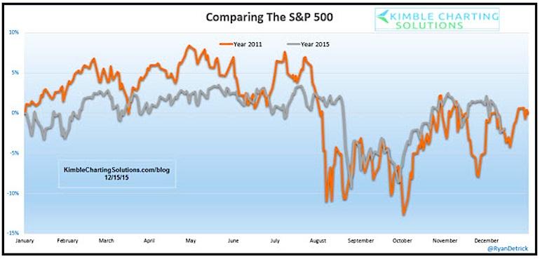 sp 500 stock market 2011 chart vs 2015 chart comparison