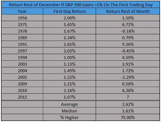 spx market returns in december when up on first day of month