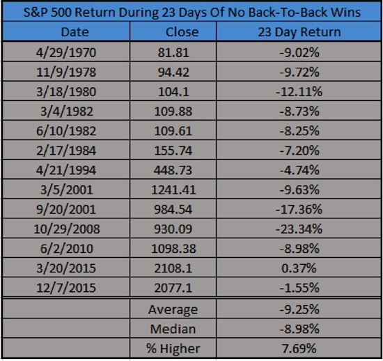 spx performance during losing streaks without back to back gains