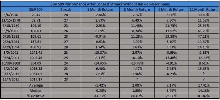 spx performance returns after long streaks without back to back gains