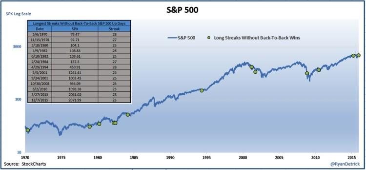 spx stock market chart bull market 1970 to 2015