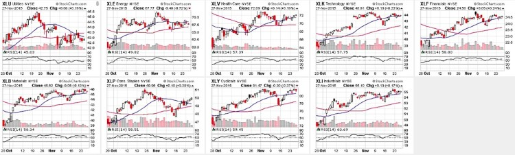 stock market sectors relative strength index chart december 1