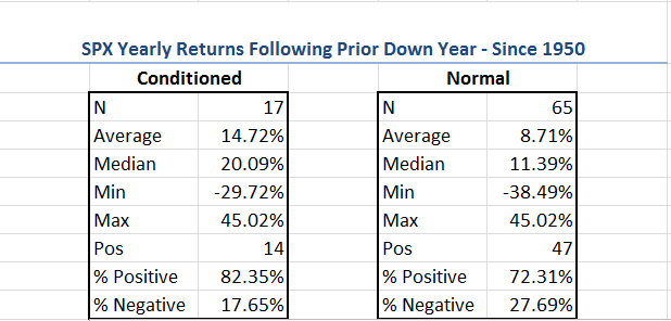SPX Yearly Returns Following Prior Down Year Since 1950
