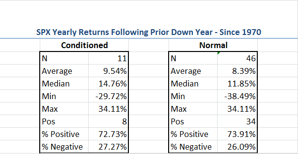 SPX Yearly Returns Following Prior Down Year Since 1970
