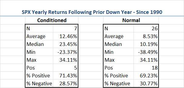 SPX Yearly Returns Following Prior Down Year Since 1990