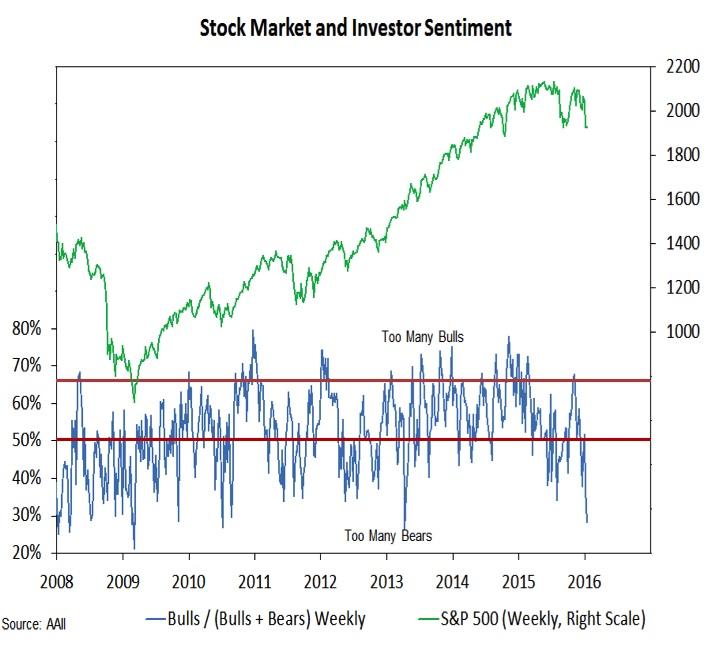 Weekly Stock Market Outlook: Bulls Go Into Hiding