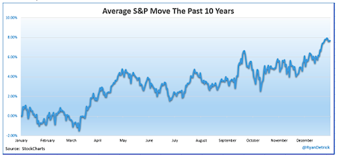 average sp 500 market move annual over last 10 years chart