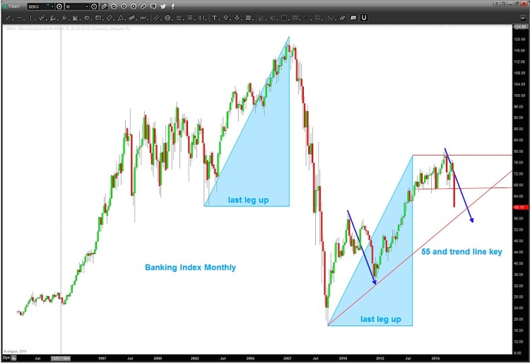 bkx index chart banking sector peak with lower price targets january 27