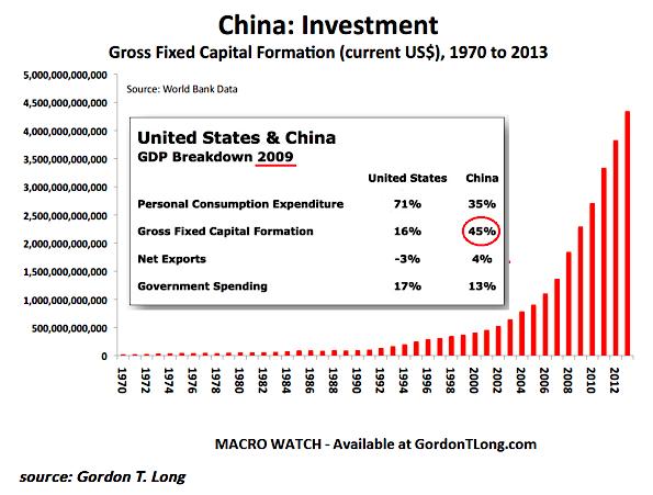 china fixed capital investments chart january 2016