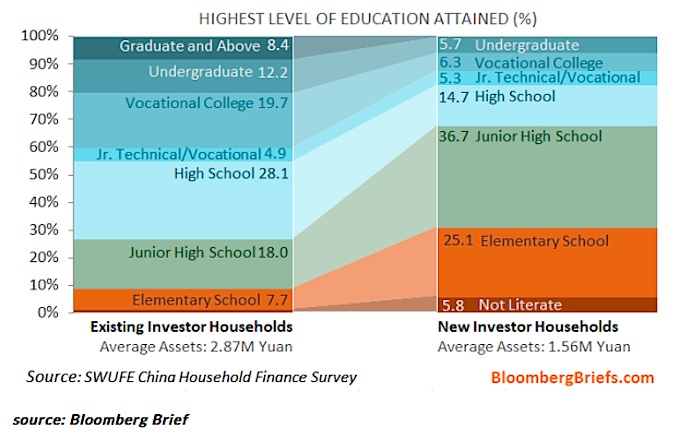 chinese markets investor education levels chart