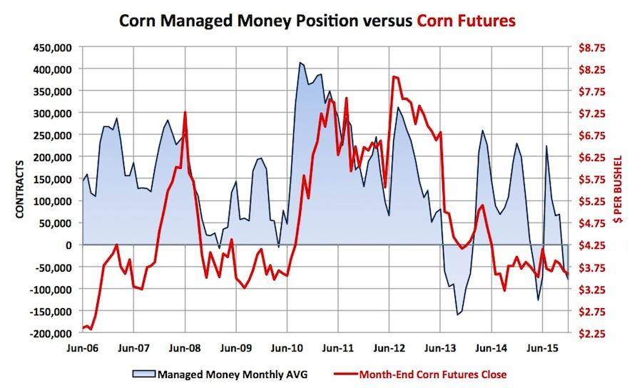 Corn LIVE CHART