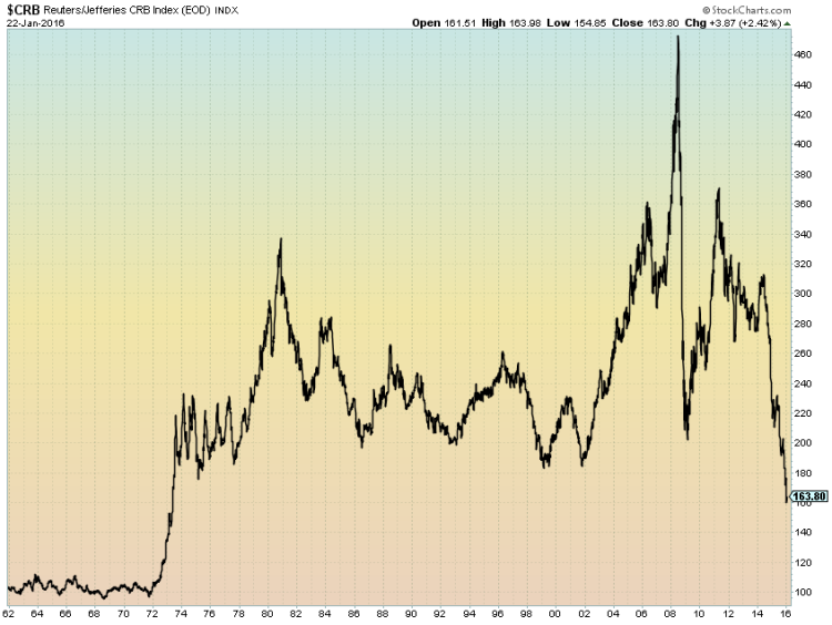 crb commodity index 43 year lows chart january 2016