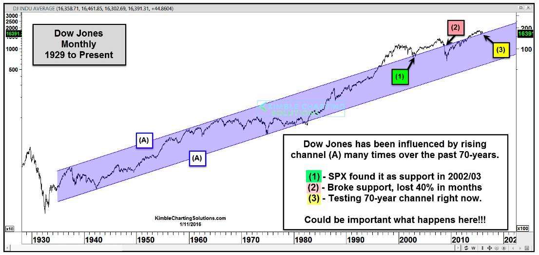 Dow Jones Average Long Term Price Support Channel Chart