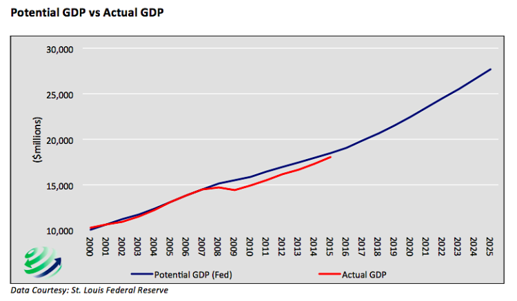 fed monetary policy potential gross domestic product vs actual gdp chart