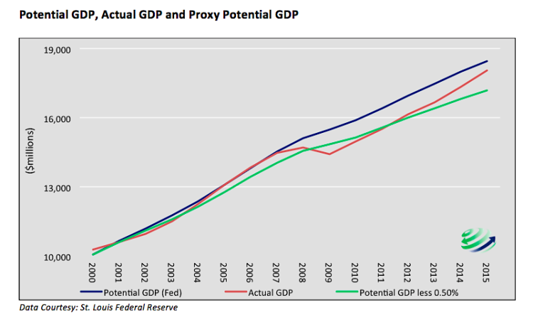 fed monetary policy_gdp forecast versus actual gdp chart 2000 to 2015