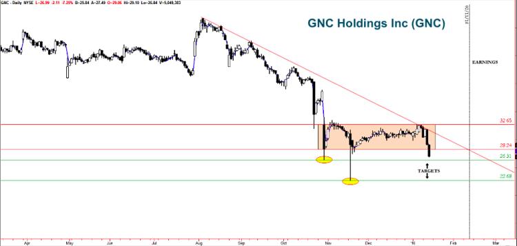 gnc holdings stock chart trading setups bearish january