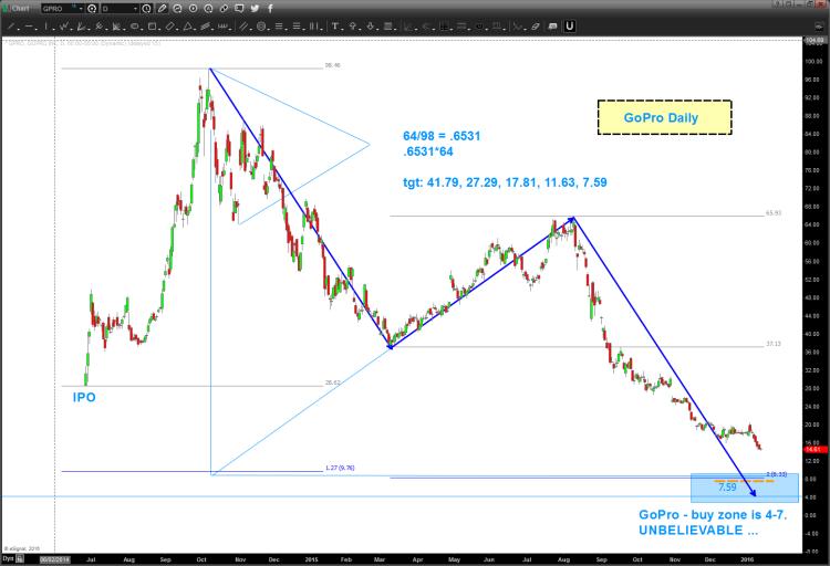 gopro stock chart lower price targets gpro bottom january 14