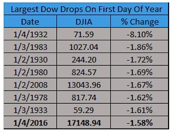 largest dow jones declines on first day of the year history