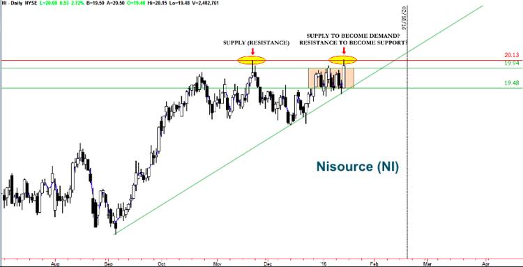 nisource stock chart ni trading setups bullish january