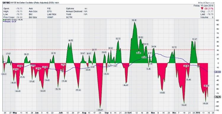 nymo mcclellan oscillator oversold markets chart january 20
