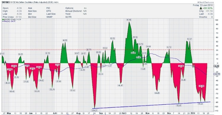 nymo mcclellan oscillator oversold stock market chart week of january 22