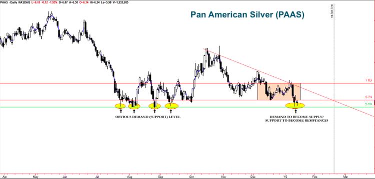 pan american silver paas stock trading setups bearish january