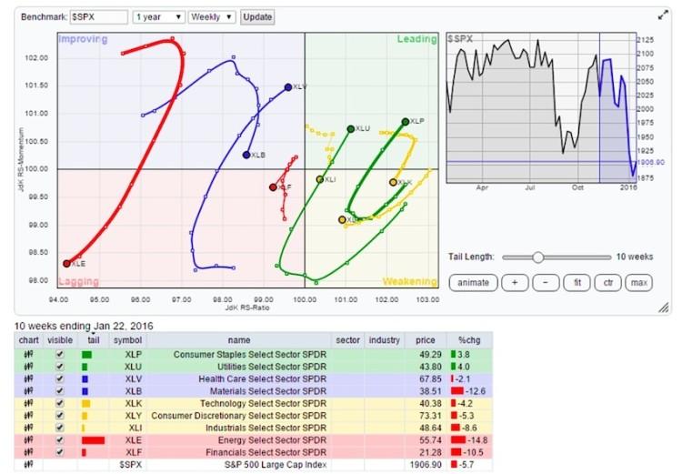 relative rotation graph sector rotation strength january 25
