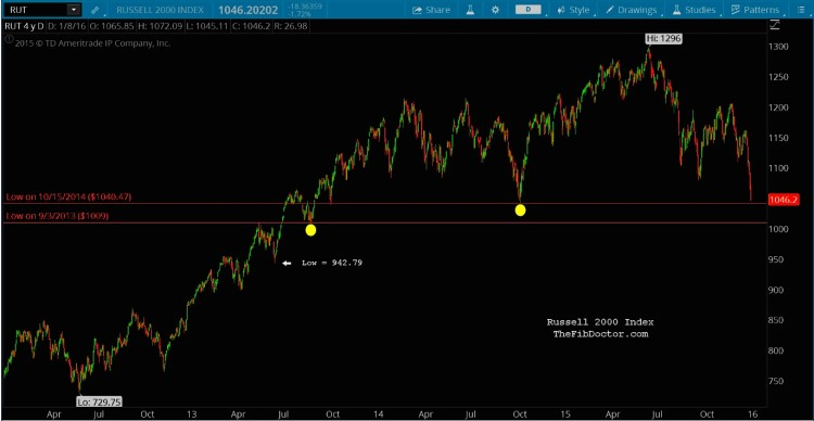 russell 2000 bear market chart price targets january