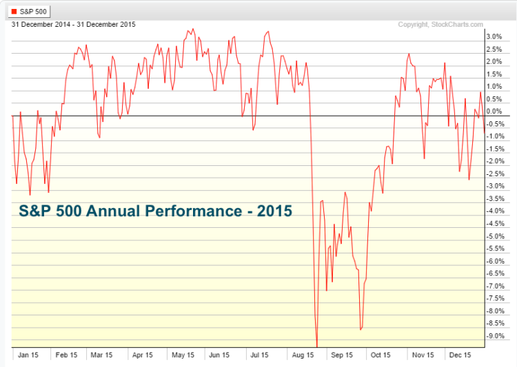 sp 500 2015 annual price performance chart