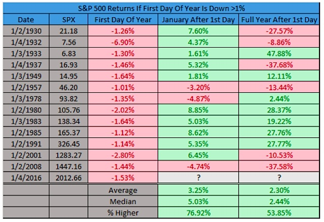 sp 500 market returns after first day of year down 1 percent history