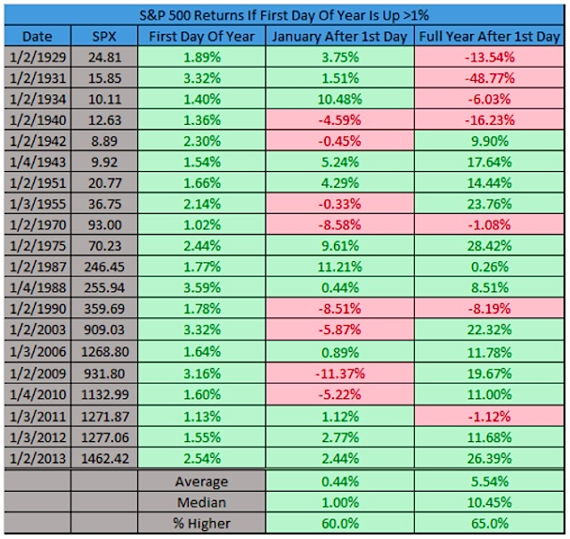 1st Year At Market: Stock Market Returns When First Day Of Year Is Down Big