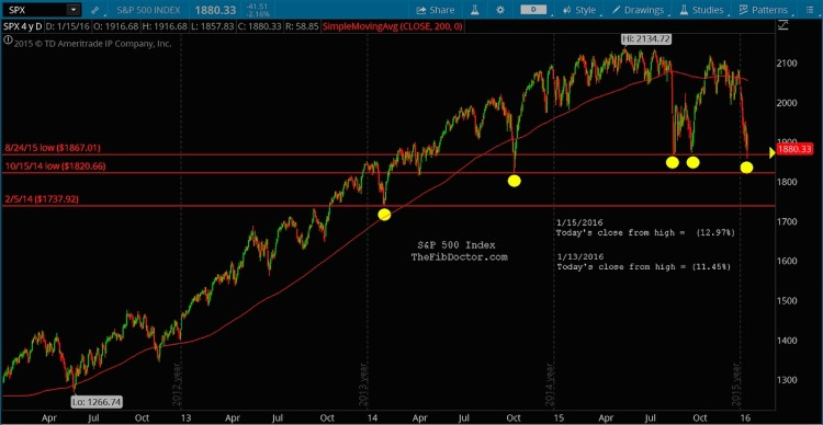 sp 500 bull market price support levels previous lows chart