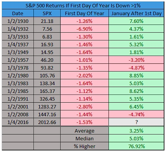 sp 500 returns january when first day of the year down over 1 percent