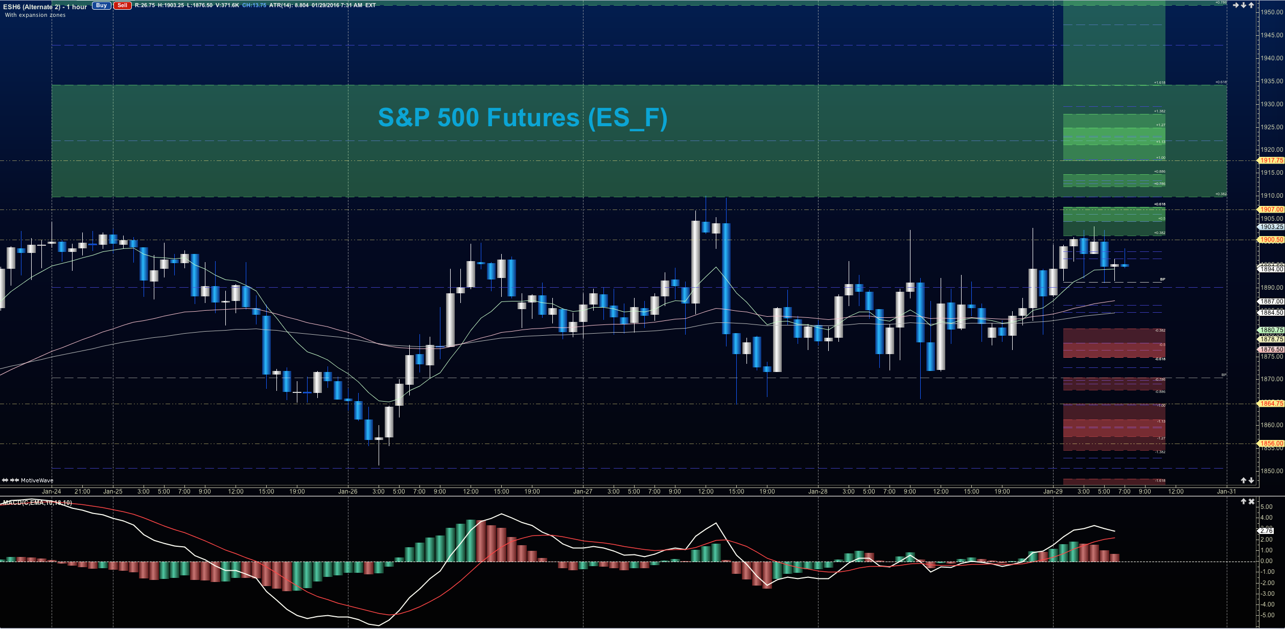 Stock Market Futures Rally: Can Buyers Push Prices Higher?