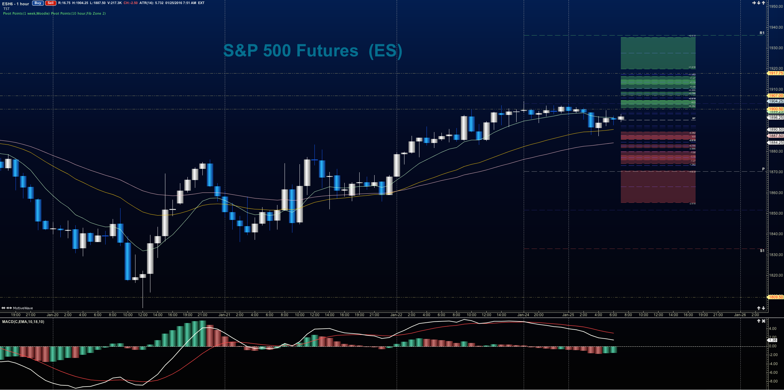 S p 500 futures retreat lower from key price resistance
