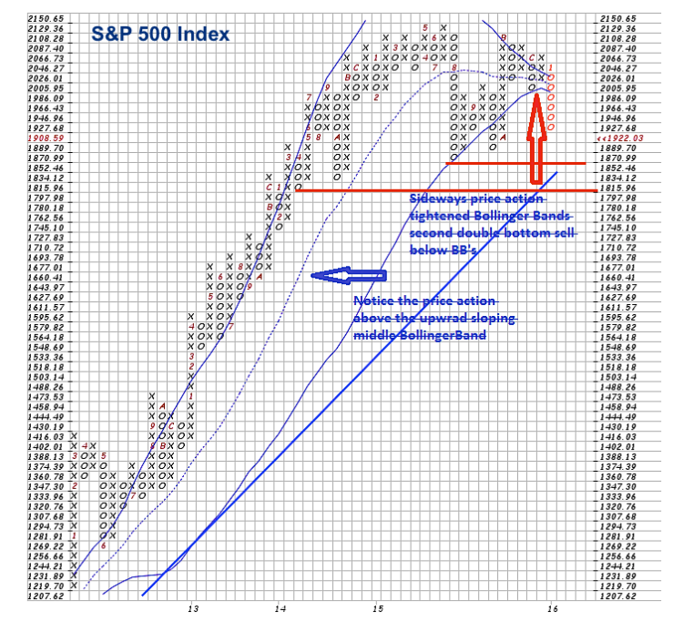 sp 500 stock market point and figure chart analysis january 12