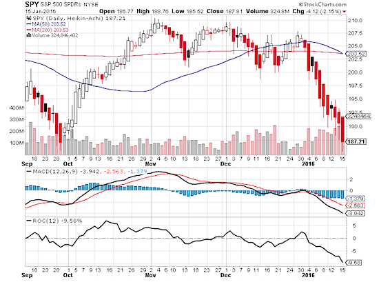 spy etf chart with red candles showing selling during stock market crisis january