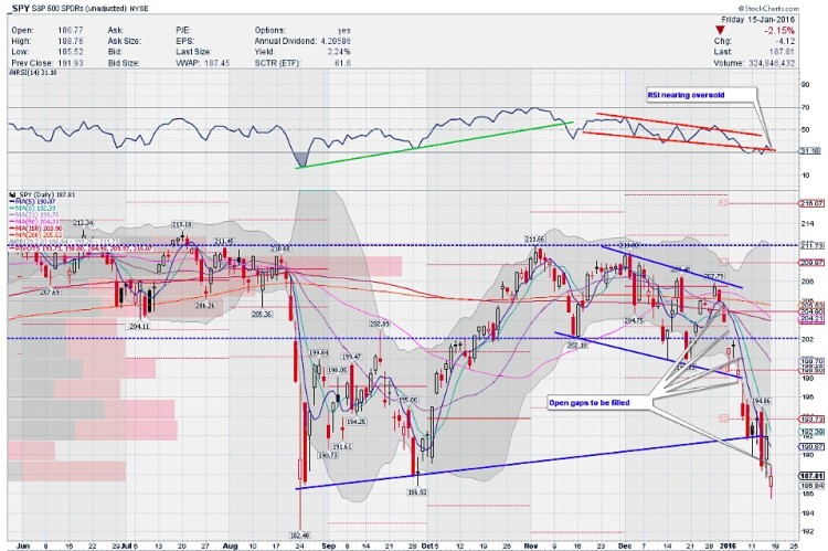 spy stock chart technical price support levels oversold markets january 20