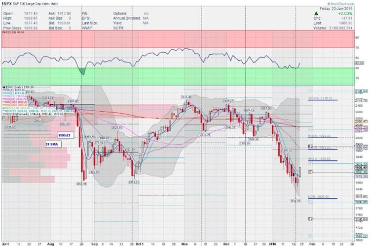 stock market chart sp 500 index decline lower january 27