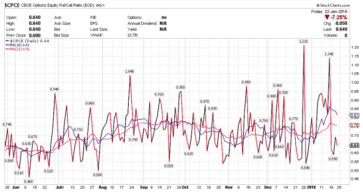 stock market put-call ratio chart week ending january 22