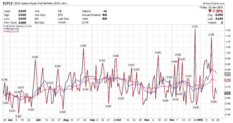 stock market put-call ratio chart week ending january 22