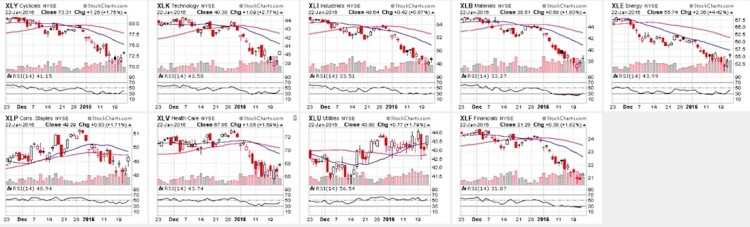 stock market sectors rsi oversold charts january