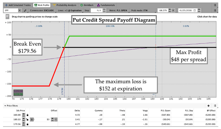 trading options put credit spread payoff diagram chart