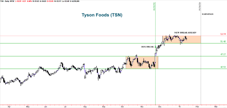 tyson tsn stock chart bullish trading setups january 15