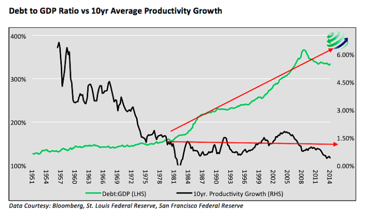 us debt to gdp ratio vs productivity growth chart